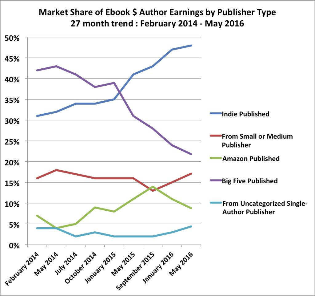 Independent authors are starting to outsell the Big Five